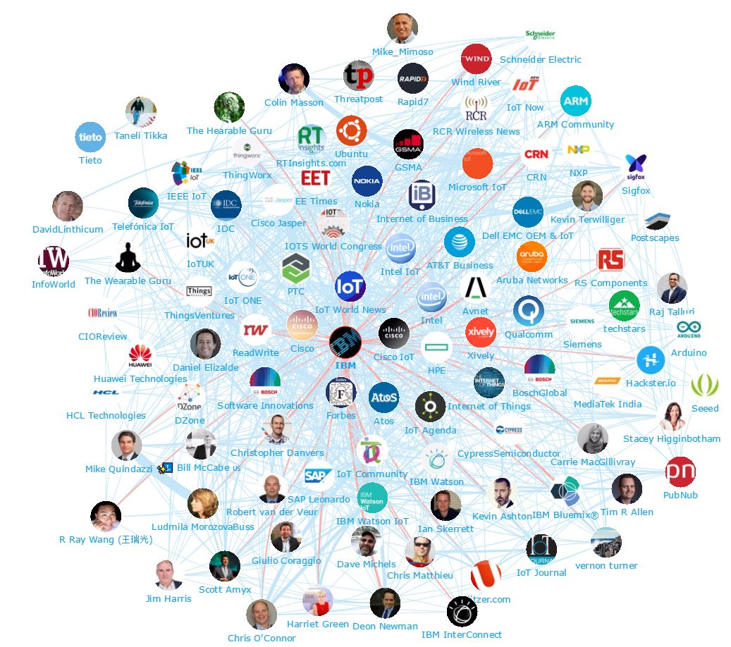 IBM-Network-Map