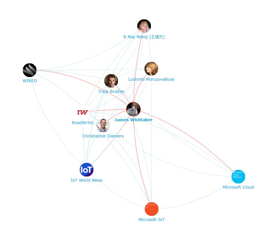 James-Whittaker-Network-Map
