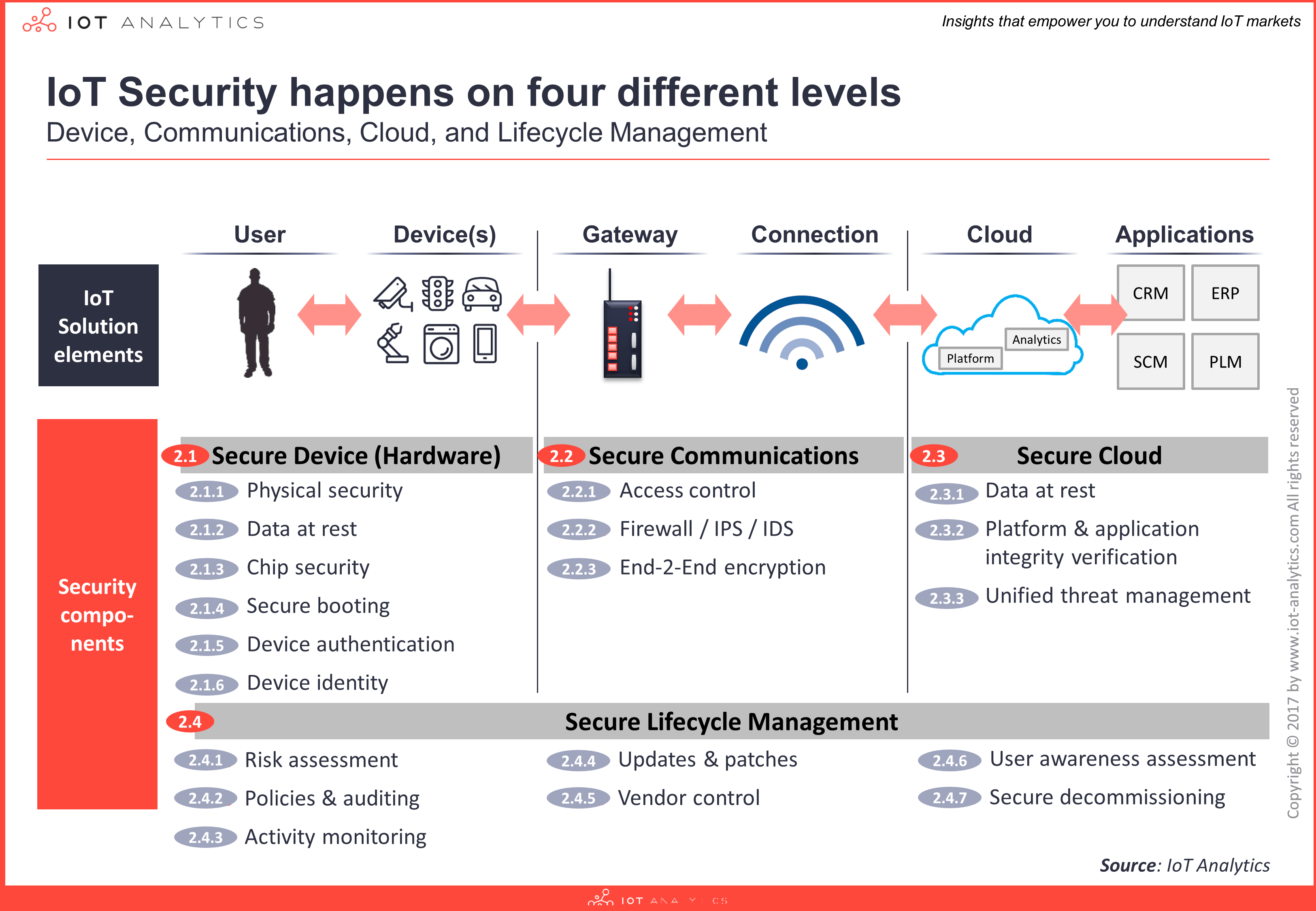 4layers-iot security report