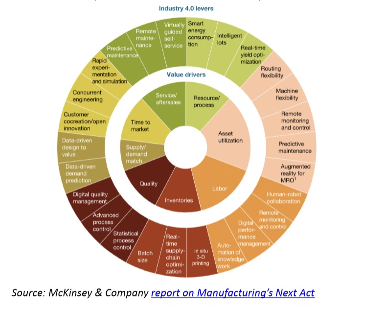 industry4 levers
