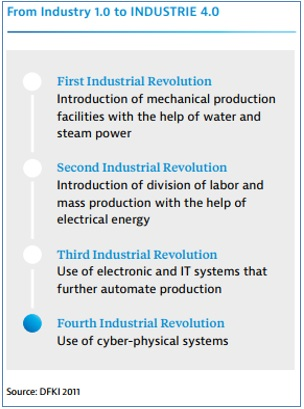 industry40 to industrie 40