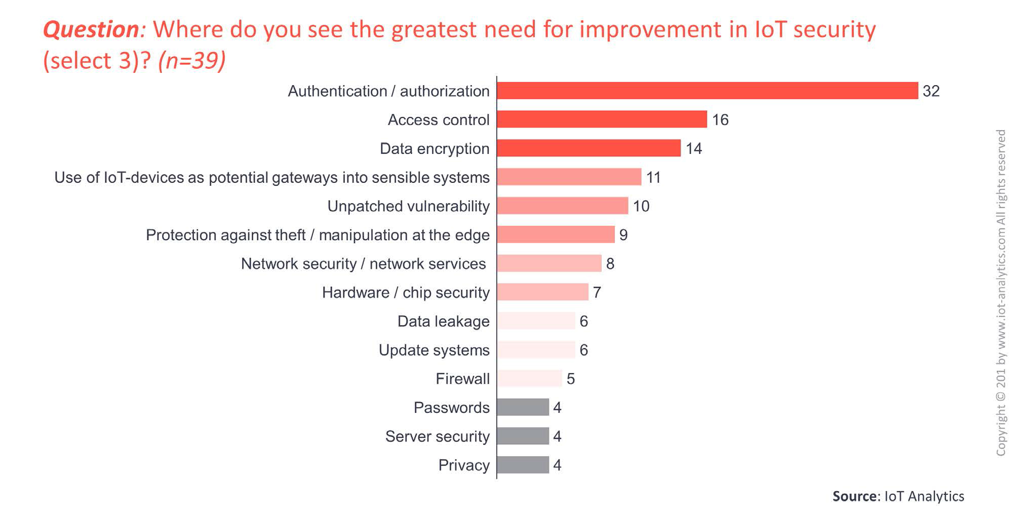 iot security weaknesses