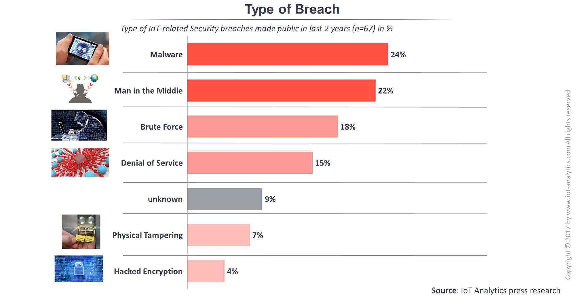 type of IoT security breaches