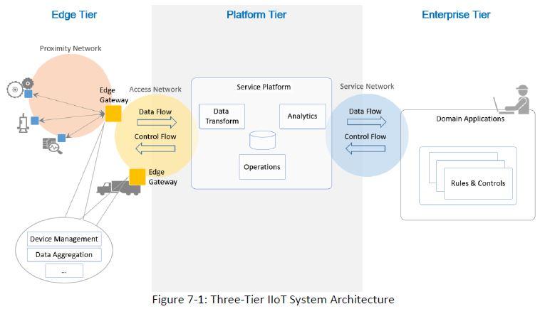 Tier IIoT Architecture