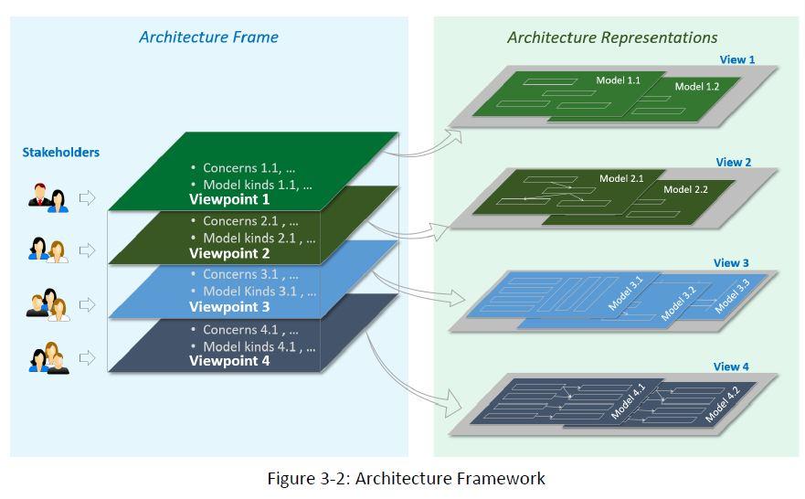 IIoT Architecture framework