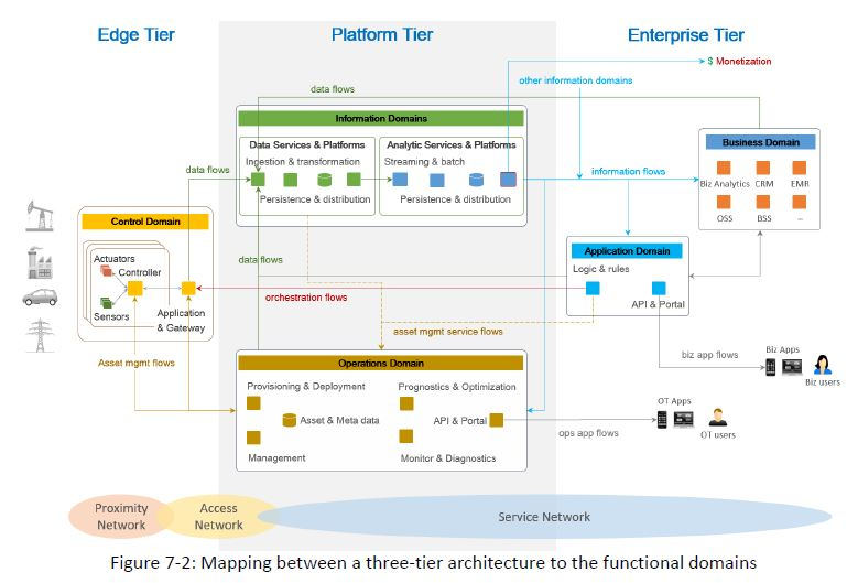 3Tier-architecture-mapped-to-functional-domains