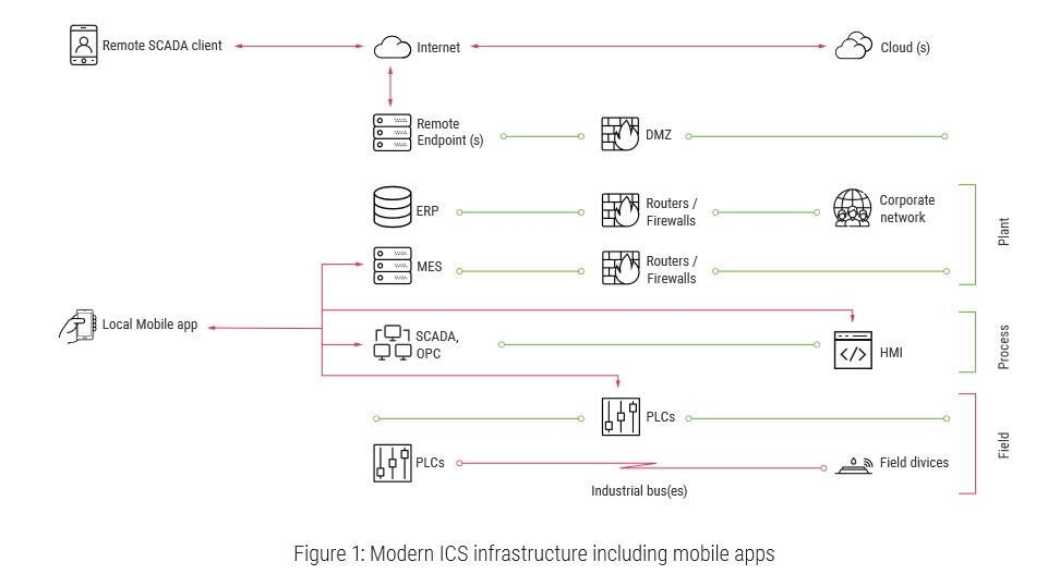 ICS infrastructure including mobile apps