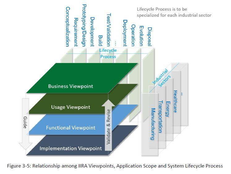 IIRA Viewpoint Relationships