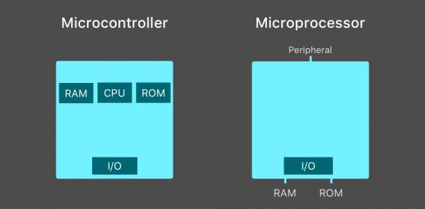 microcontroller-microprocessor