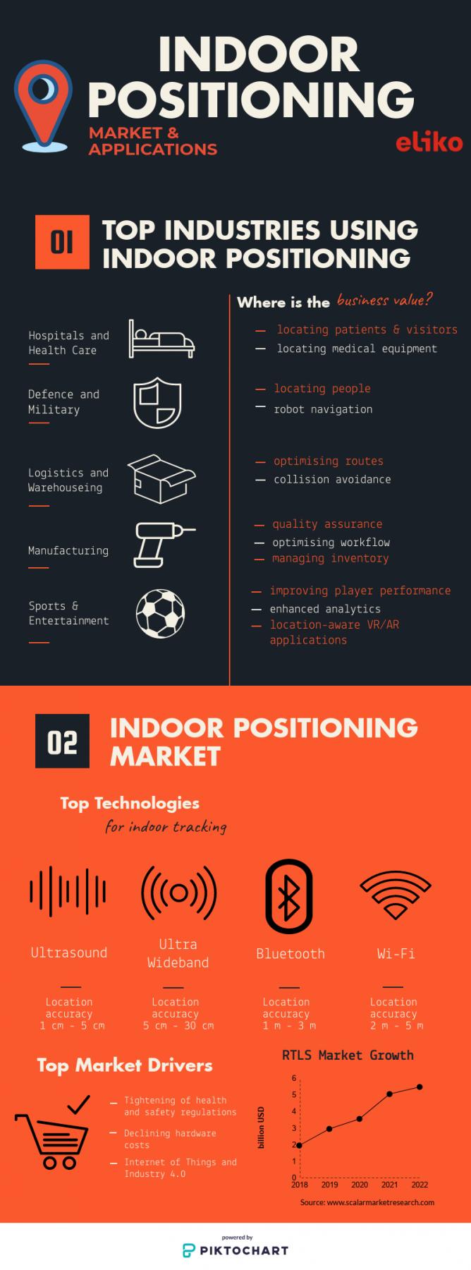 Infographic Indoor Positioning