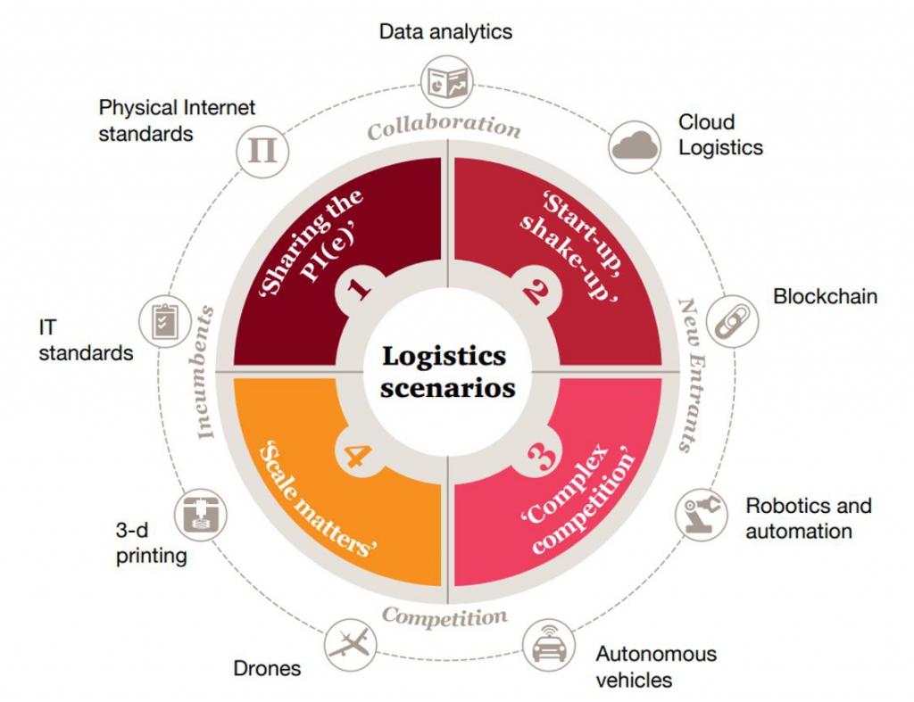 Logistics scenarios