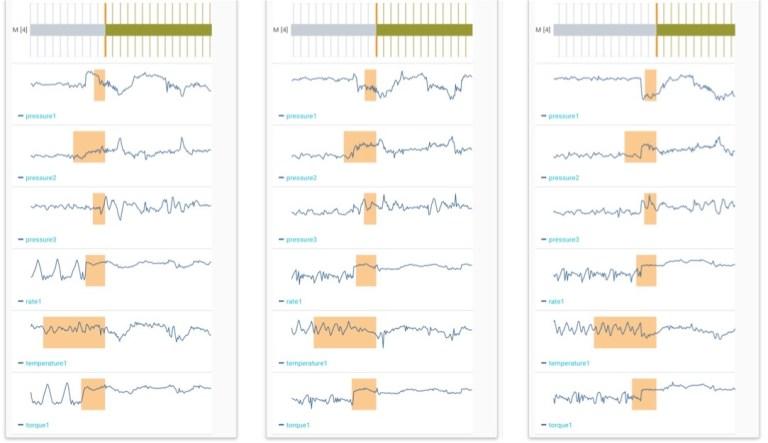 Multivariate time series data set
