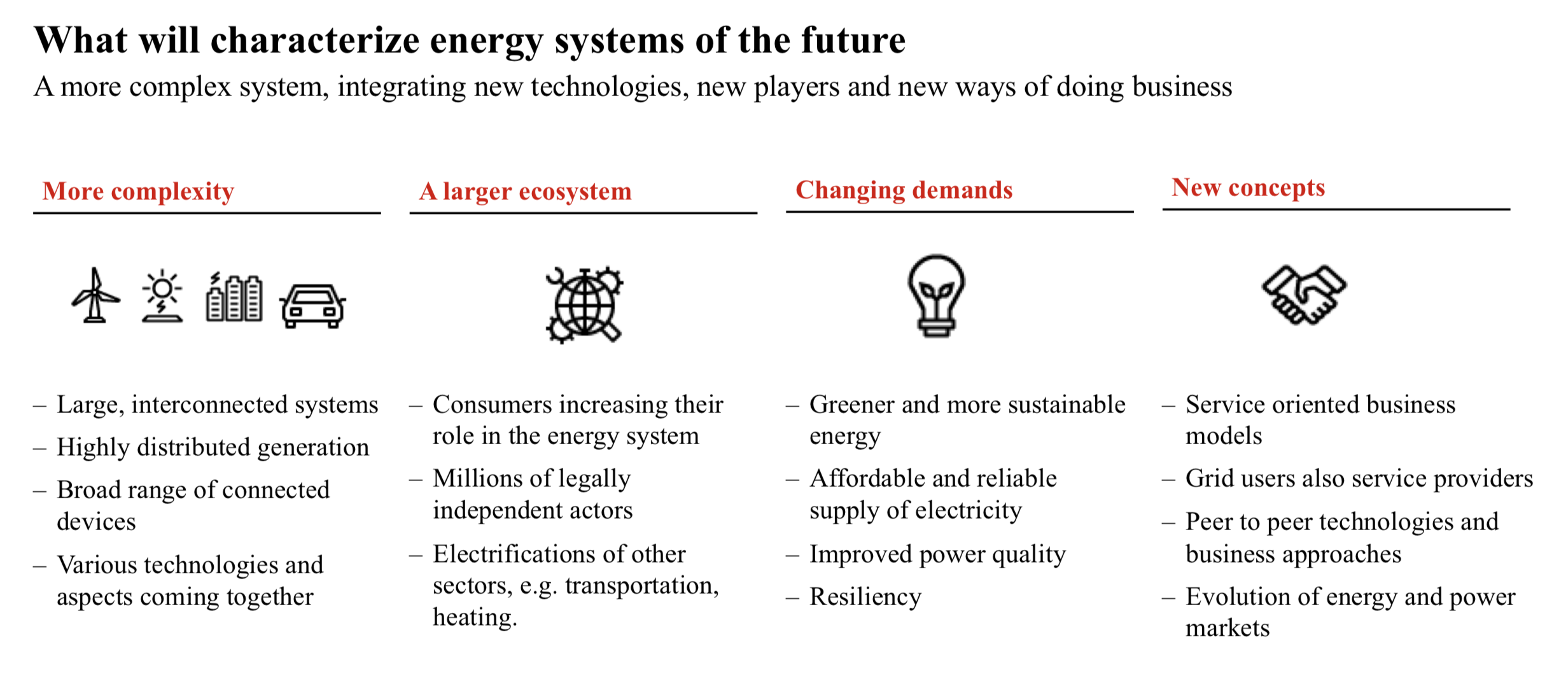 Future of Energy