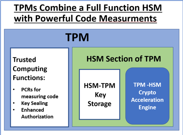 TMS for security