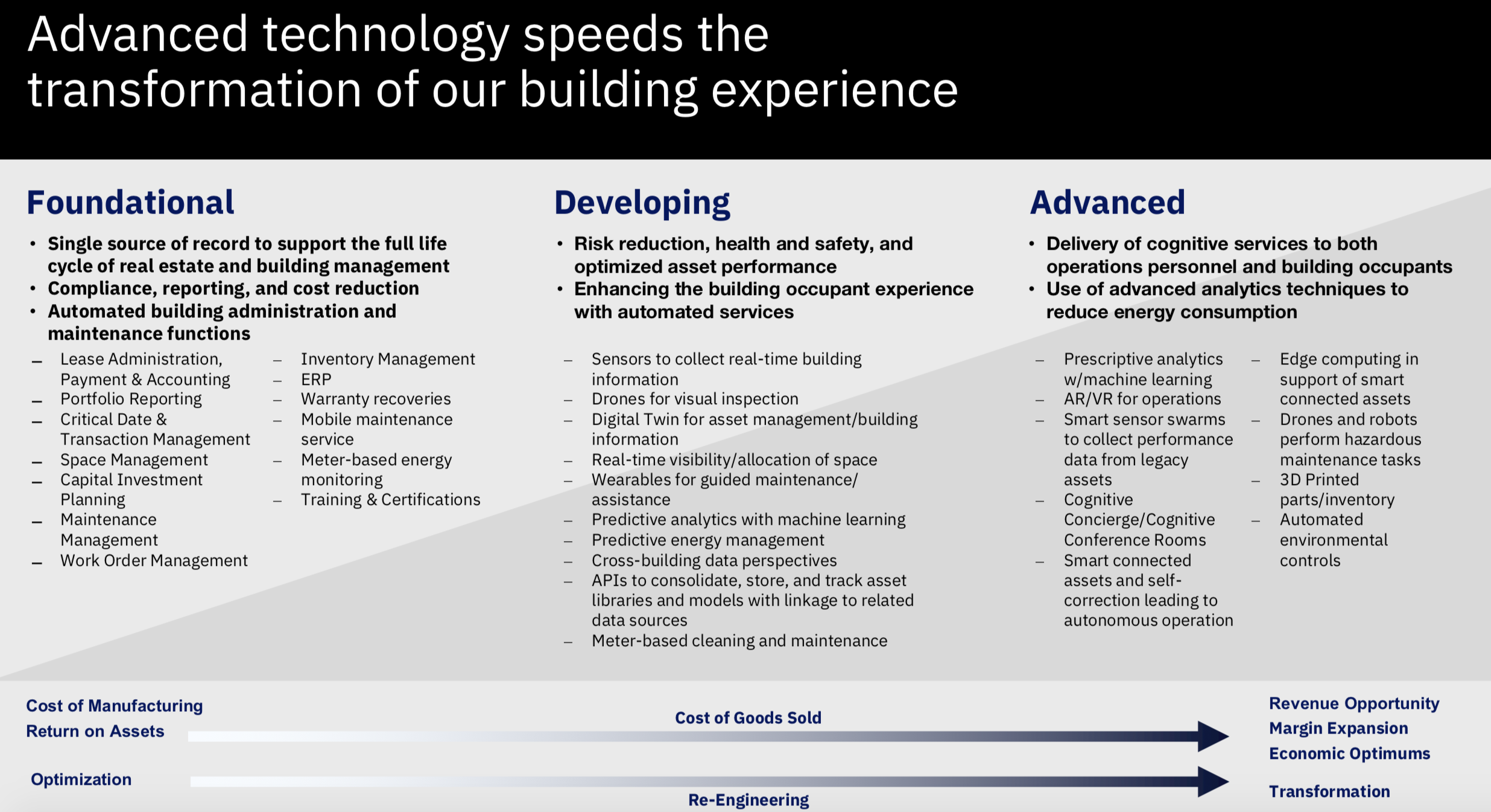 advanced technology in transformation of building experience