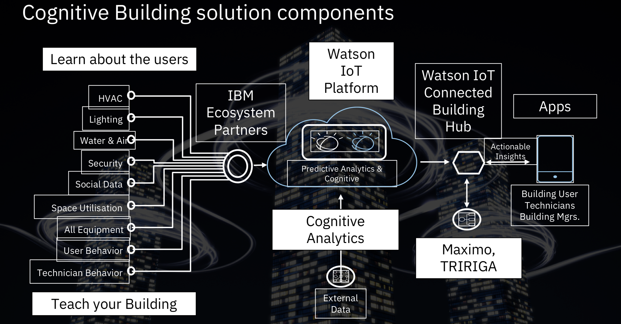 cognitive building solution components