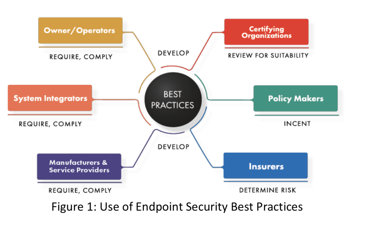 cybersecurity best practices by IIC