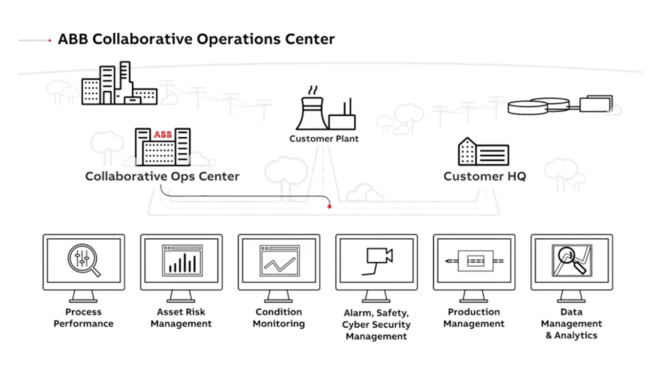 ABB collaborative operations center