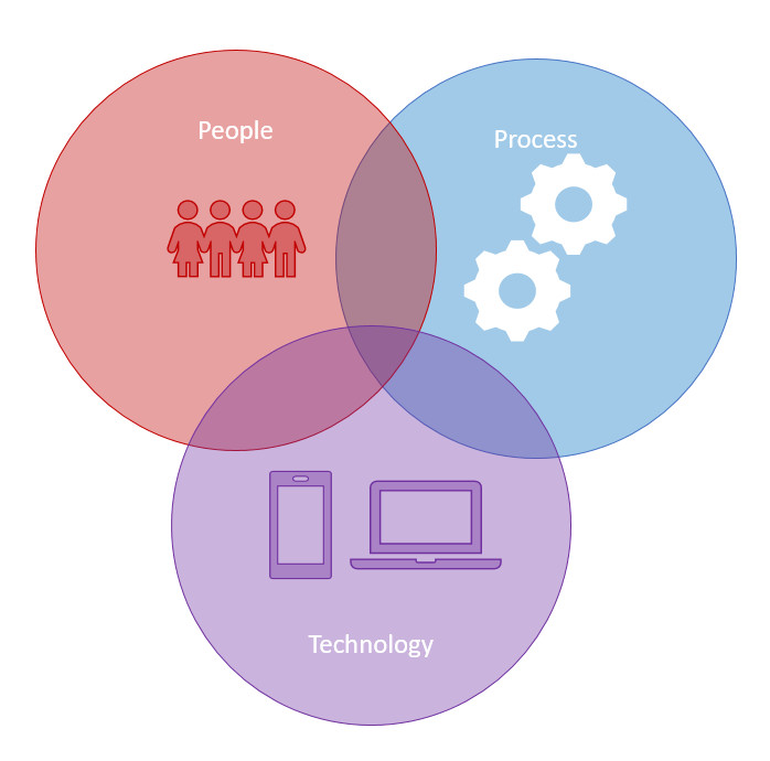 ingredients for transformation people process and technology