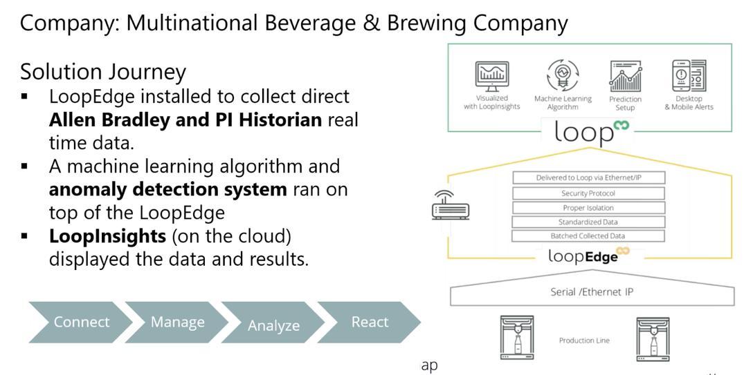 Multinational Beverage & Brewing Company