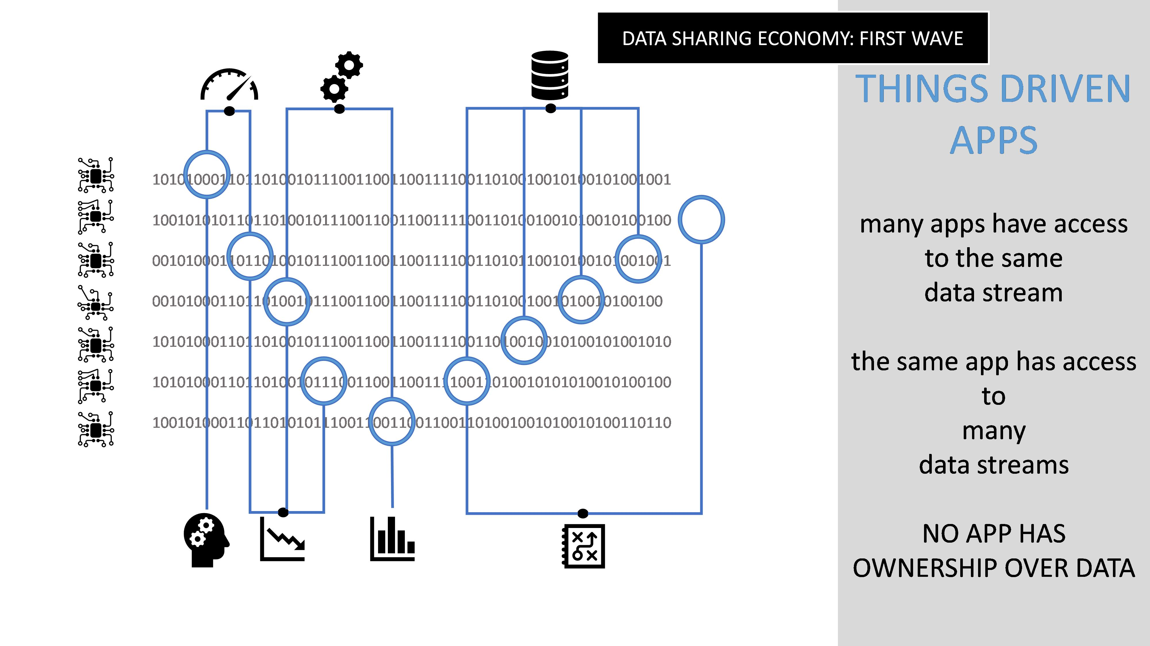 Data Sharing Economy first wave