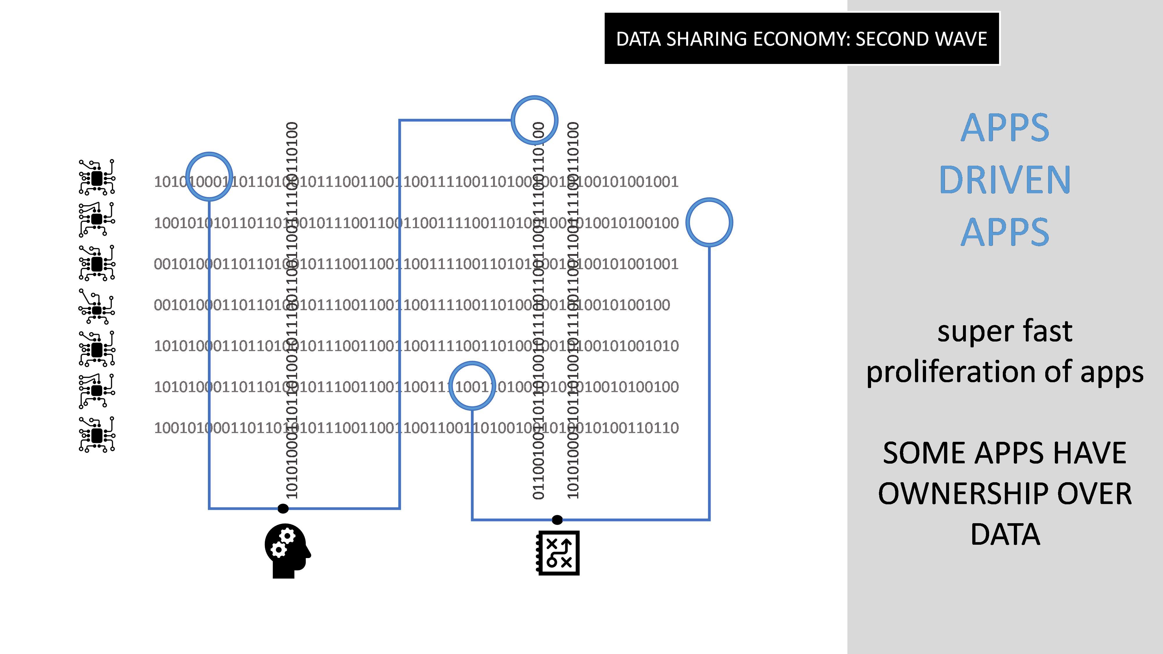 Data Sharing Economy second wave