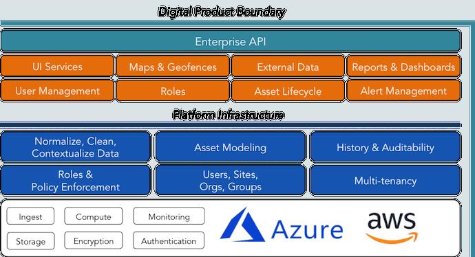Digital Product Boundary
