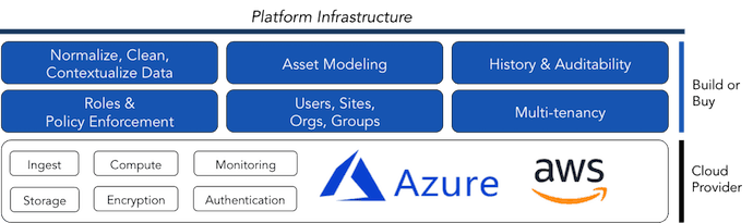Platform Infrastrucutre