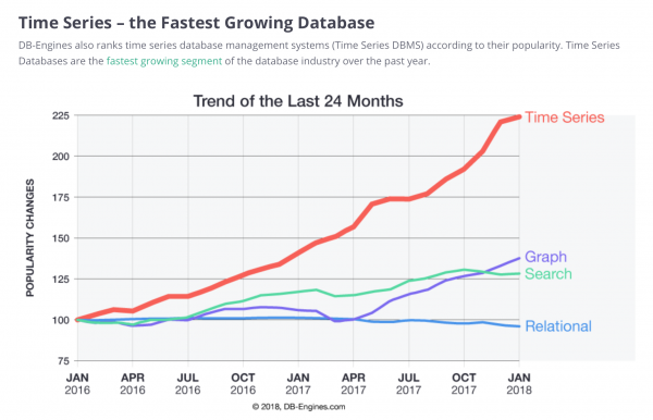 Time Series the Fastest Growing Database