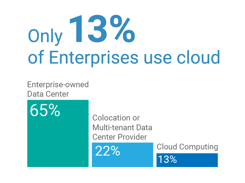 crosser-only-13-procent-use-cloud