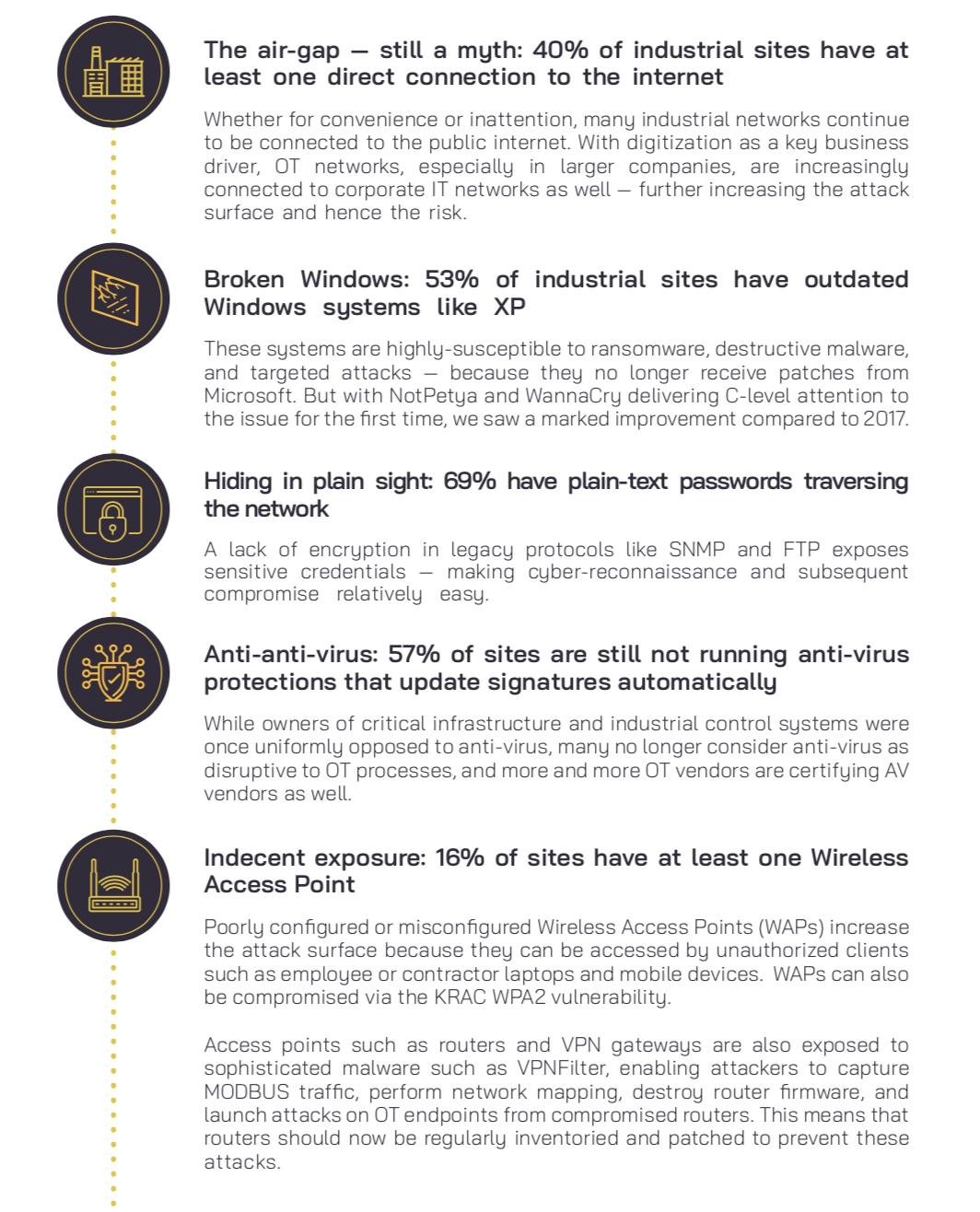 IIoT/ICS security risks report
