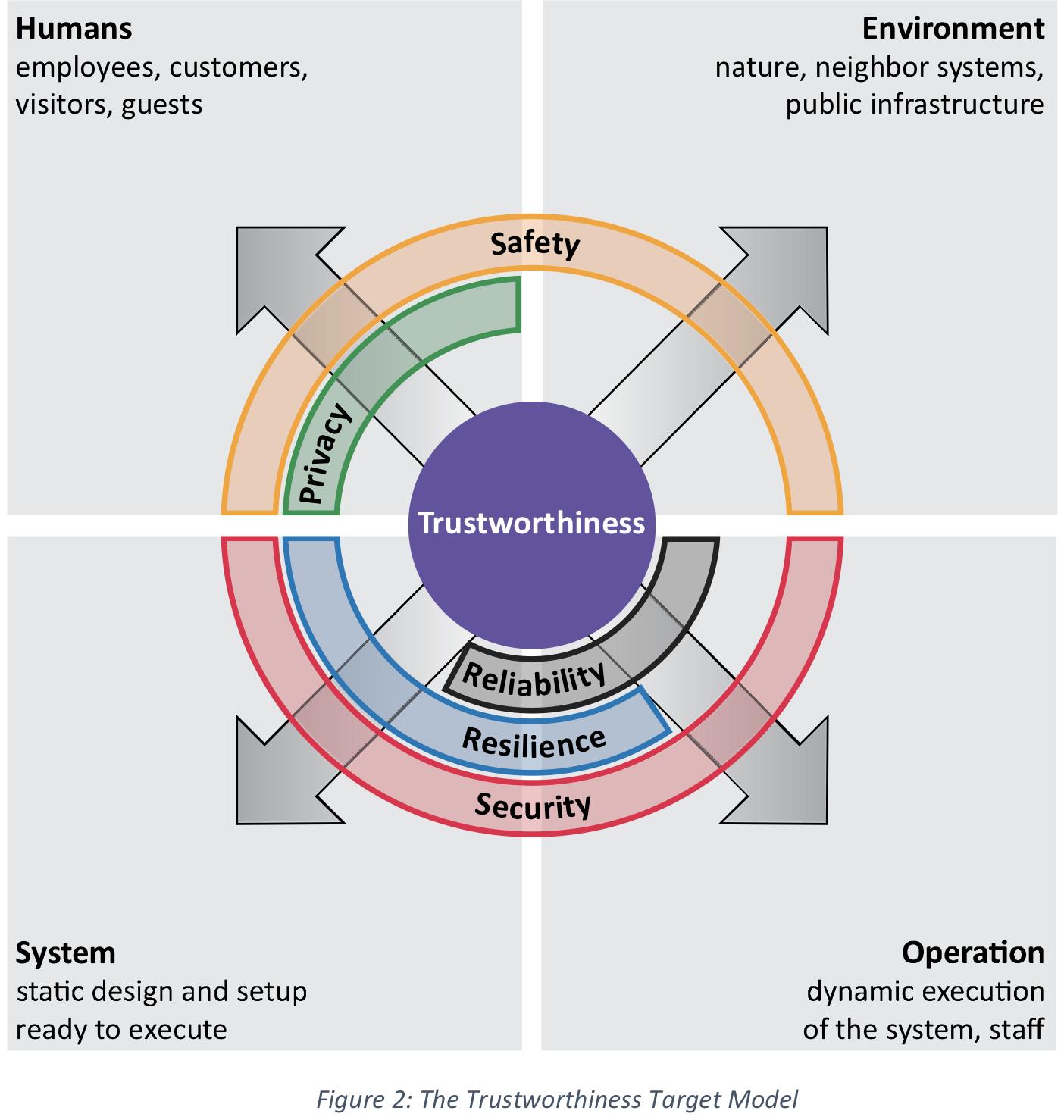 The trustworthiness Target Model