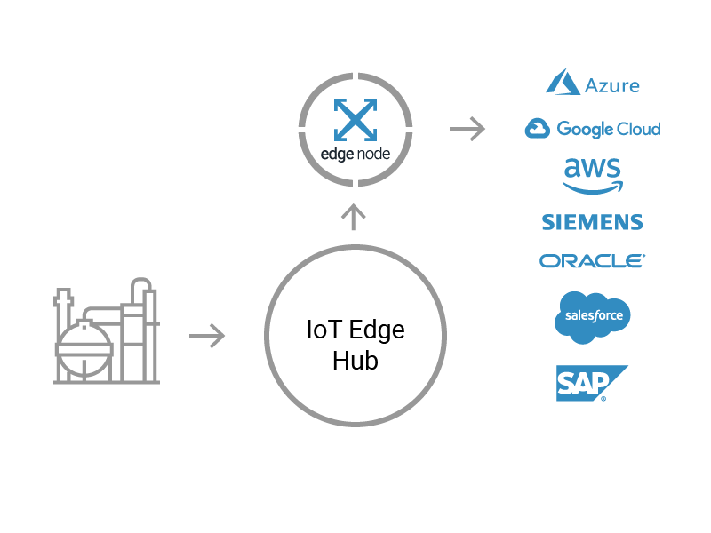crosser action modules