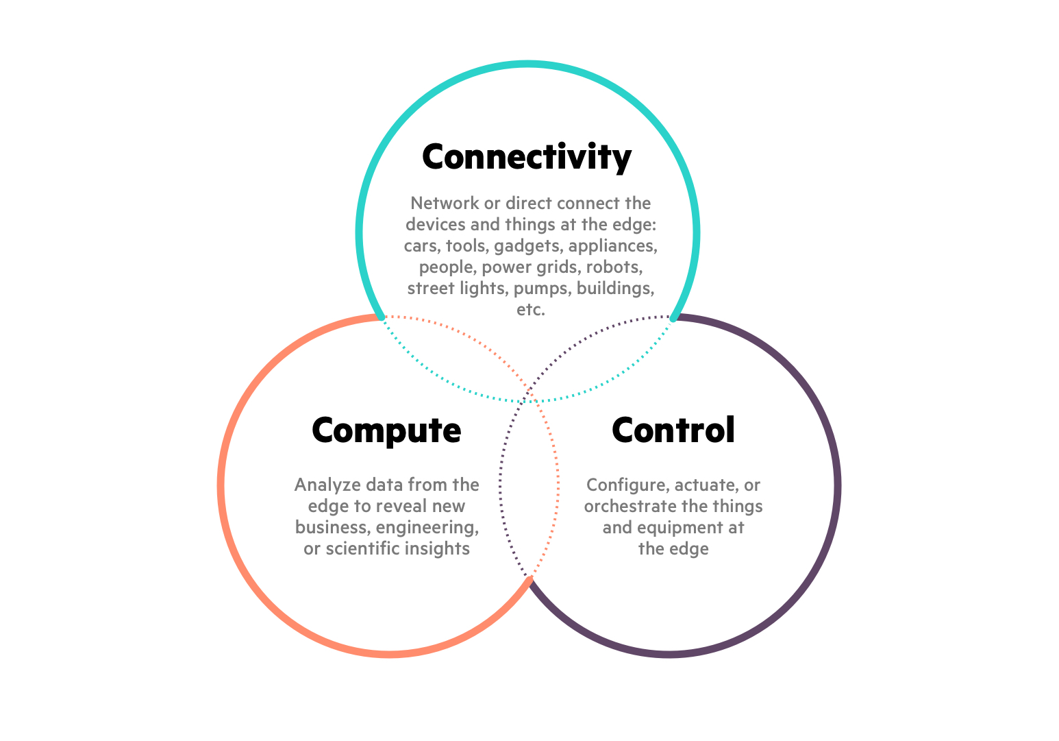 The 3 Cs of the Intelligent Edge: Connectivity, connect and compute
