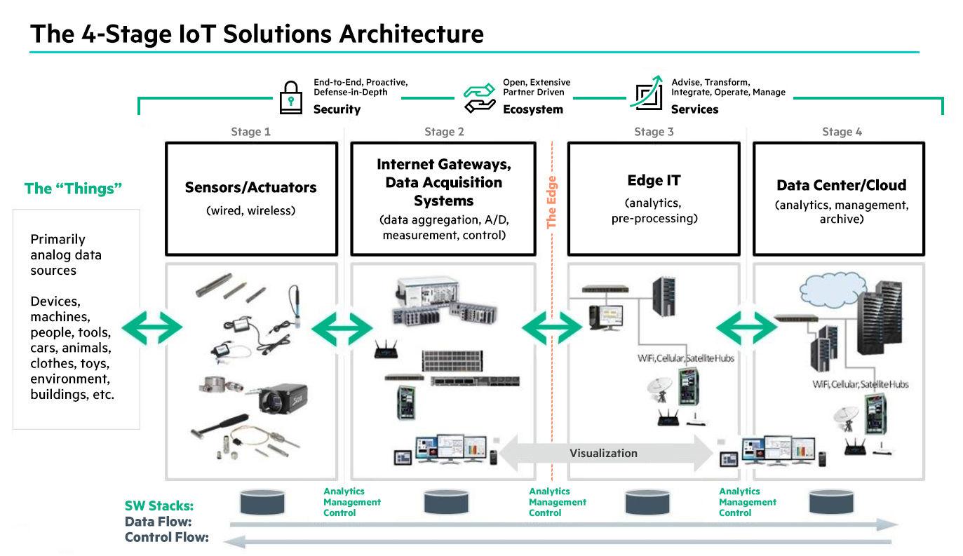 The 4 stage IoT solutions architecture