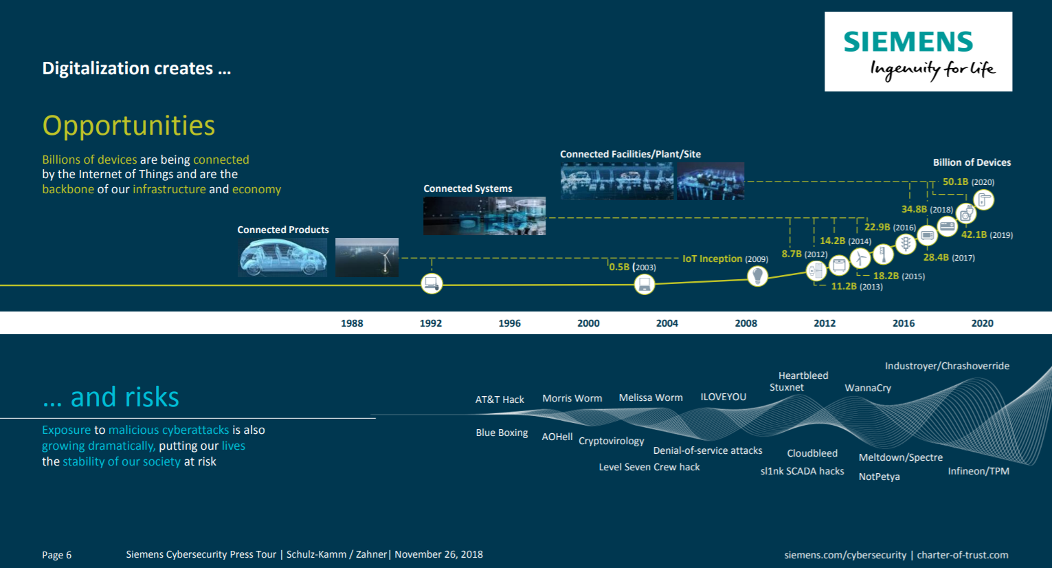 Digitization Timeline