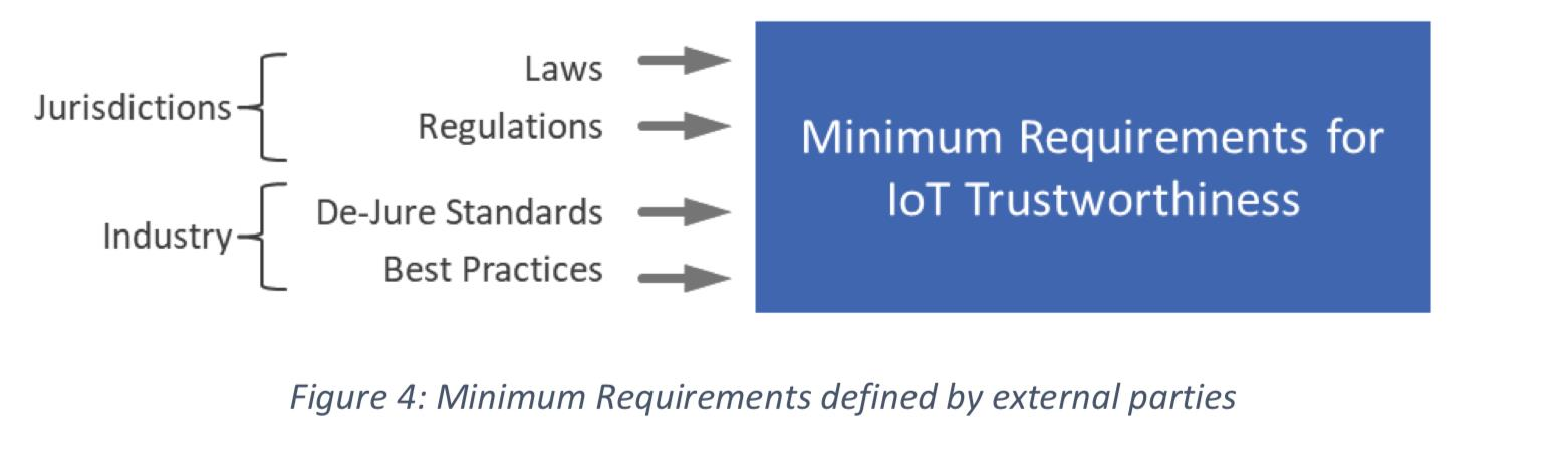 Minimum Requirements defined by external parties