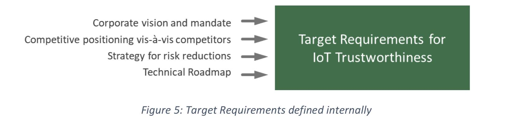 Target Requirements defined internally