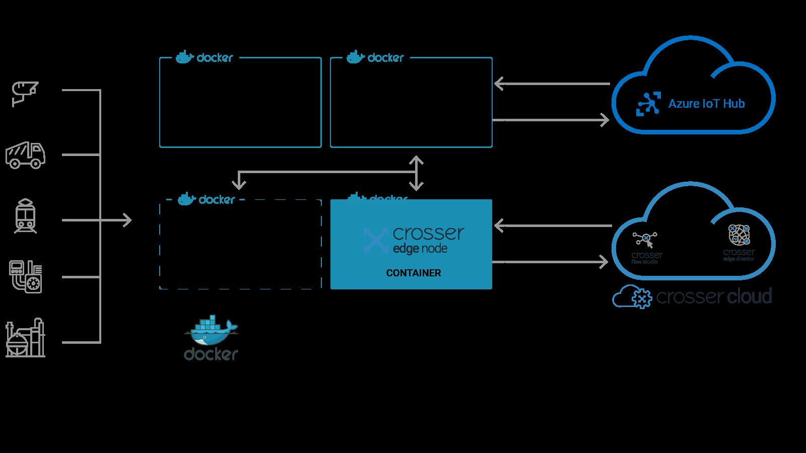 crosser azure edge solution 2x