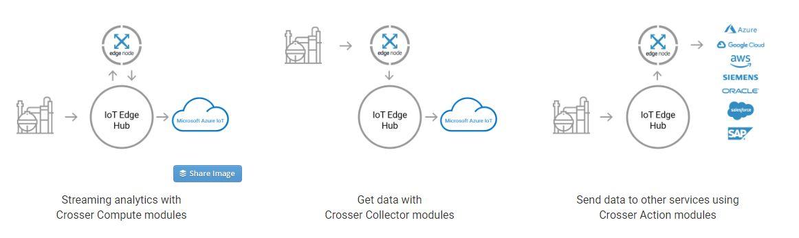 streaming analytics, get data, send data with Crosser
