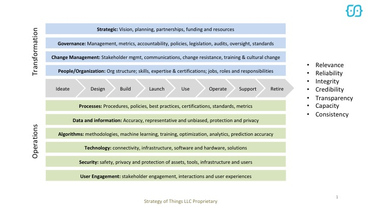 Smart City Trust Framework