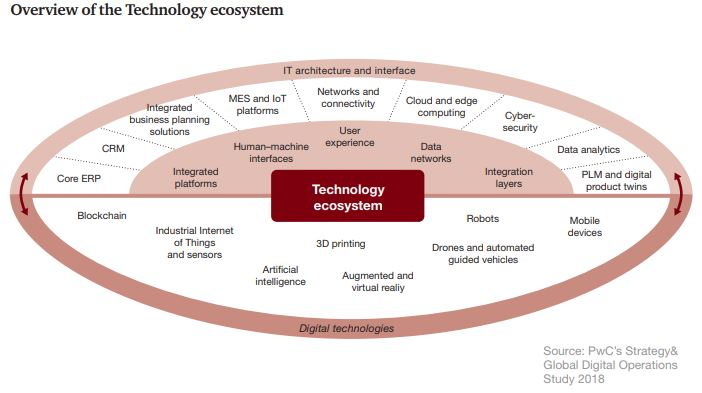 PwC Industry 4