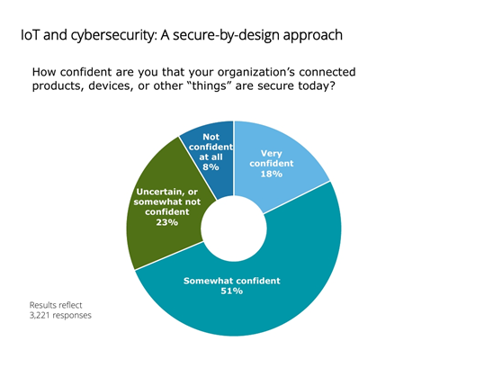 iot and cybersecurity a secure by design approach