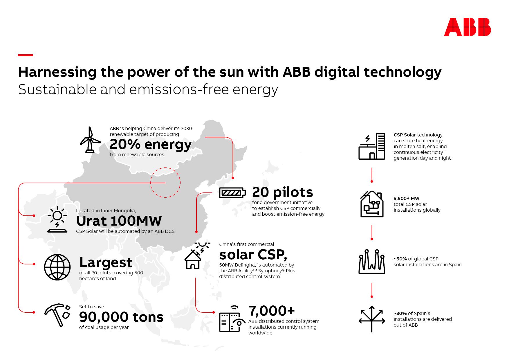 ABB Infographic for Urat Solar