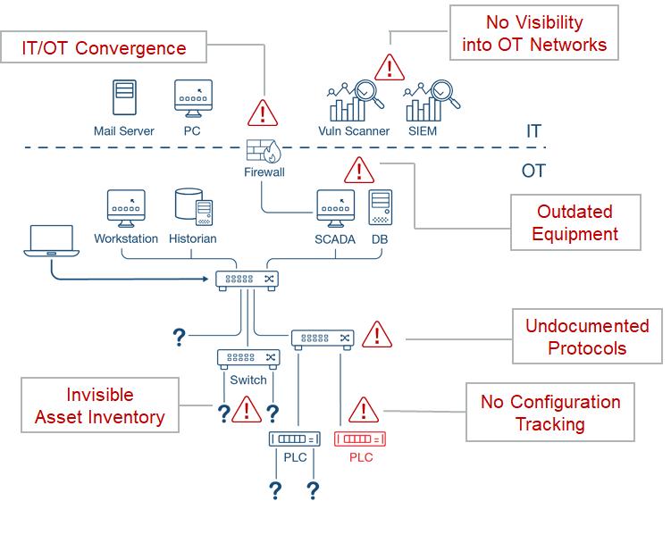 Vulnerabilities and Gaps in IIoT cybersecurity