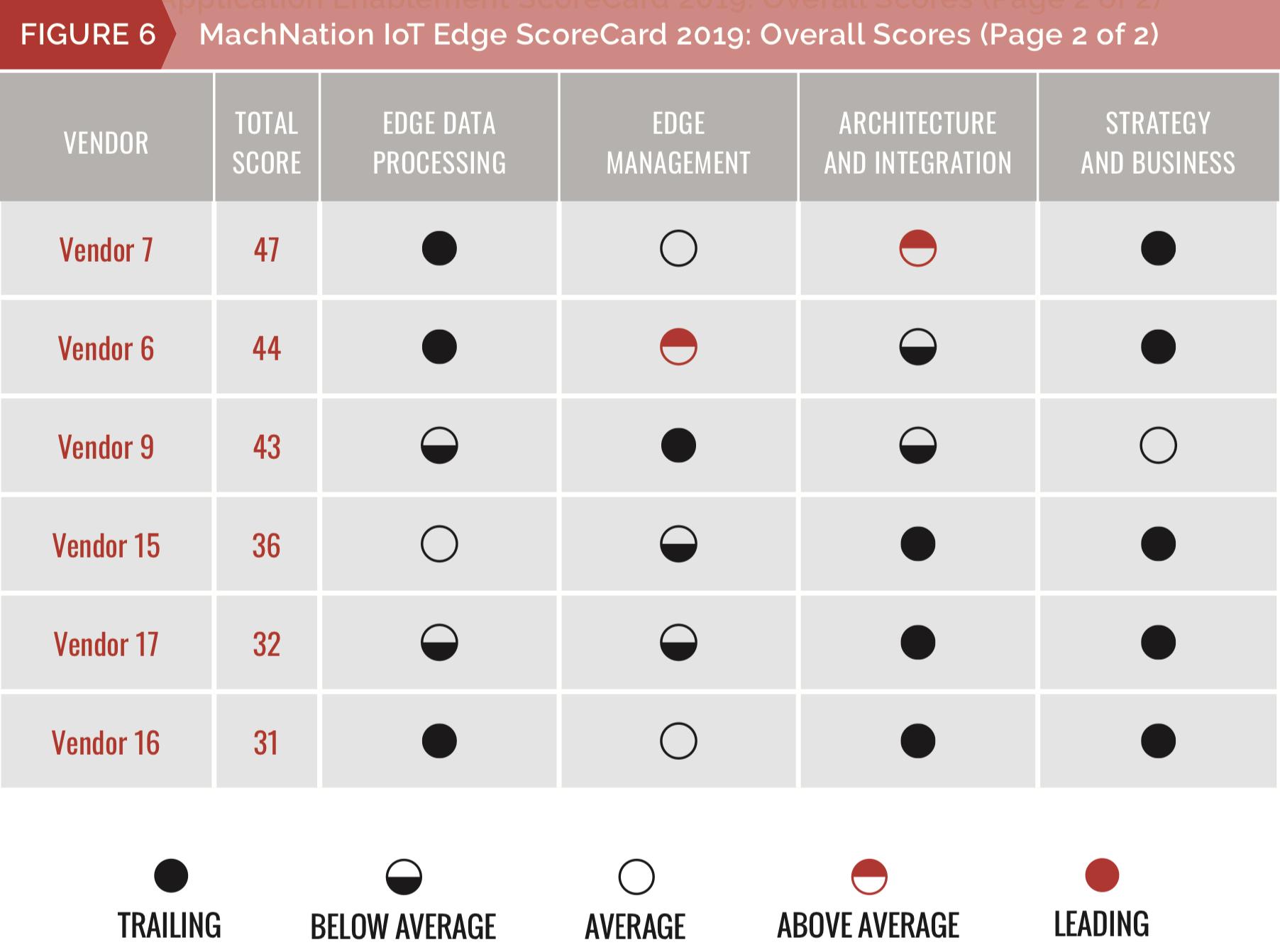 MachNation IoT Edge scorecard