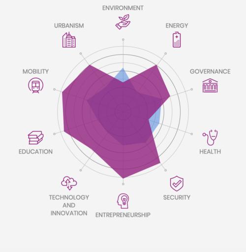 smart cities index