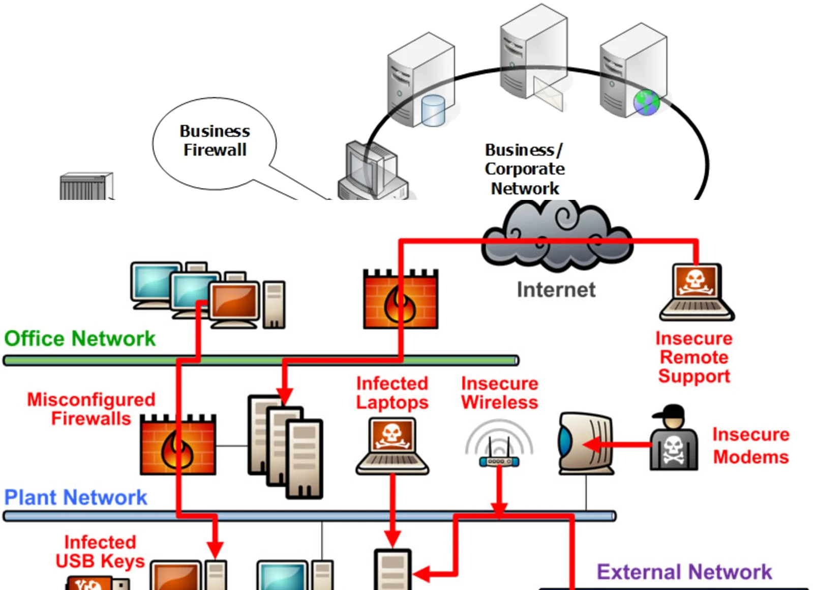 Pathways for intruding the control systems environment.