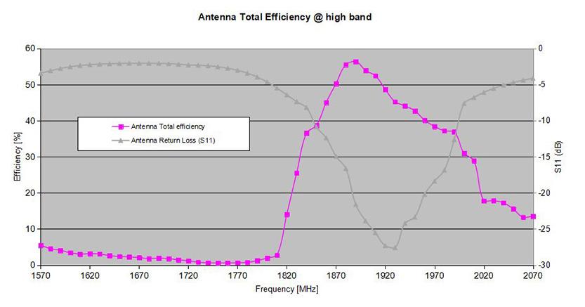 Antenna Total Efficiency at High Band (1900 Band) and 2nd harmonics of 900 band 850 bands.