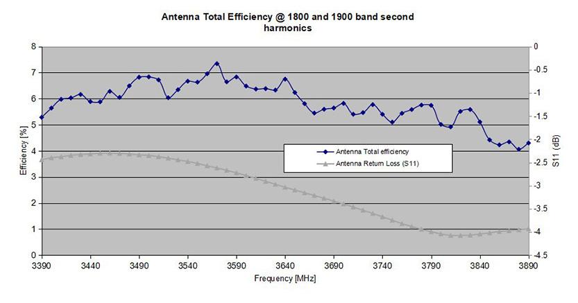Antenna Total Efficiency at Low band (850 Band)